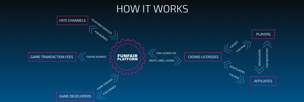 FunFair ecosystem
