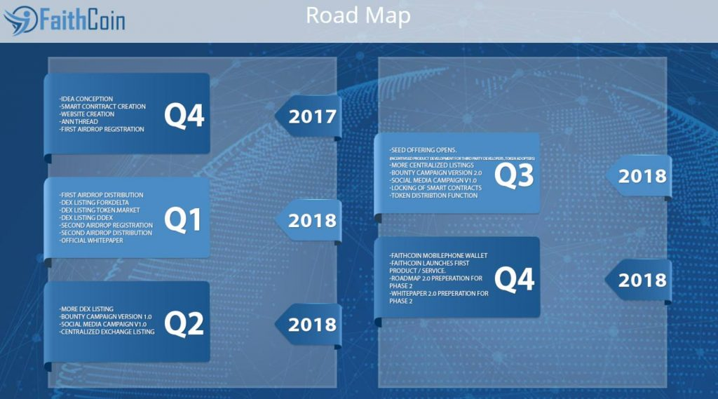 Faithcoin Roadmap