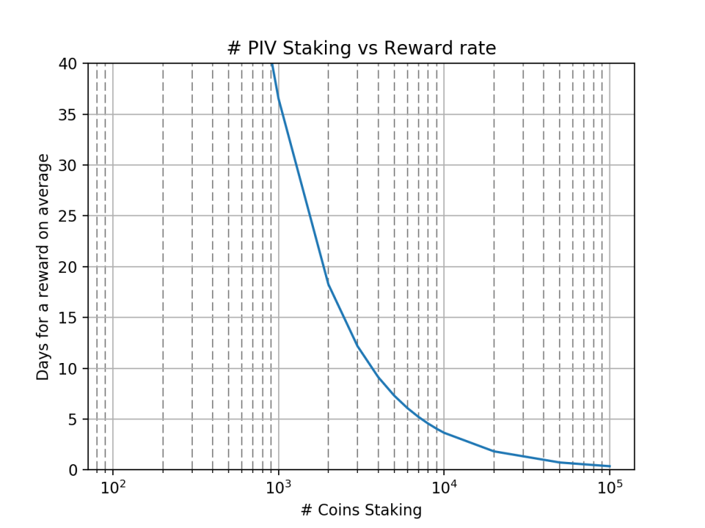 PIVX rewards
