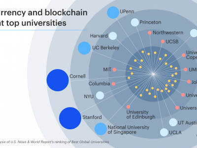42 Percent of World's Top Universities Offer Blockchain or Cryptocurrency Courses