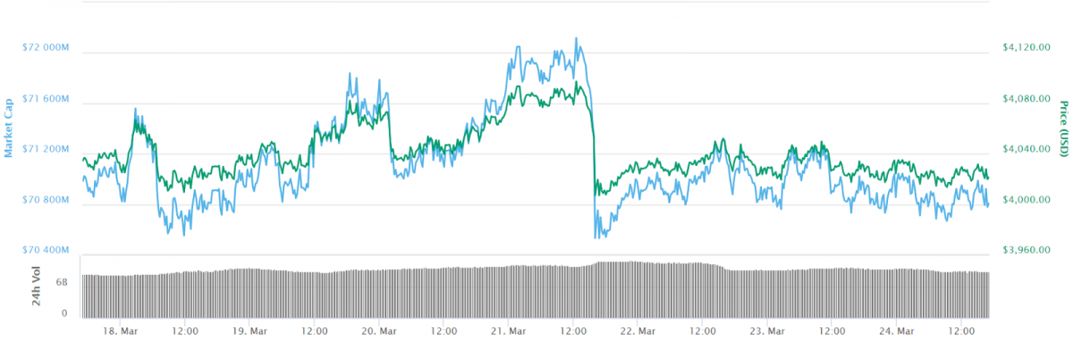 Bitcoin Holds Just Over $4,000 as Top Cryptos See Slight Losses