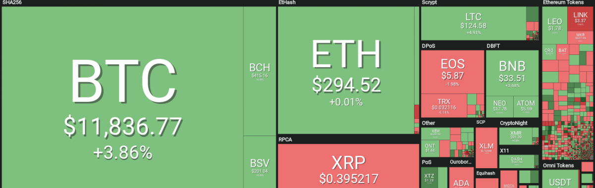 Cryptocurrency Market Trades Sideways as Bitcoin Hovers Shy of $12,000