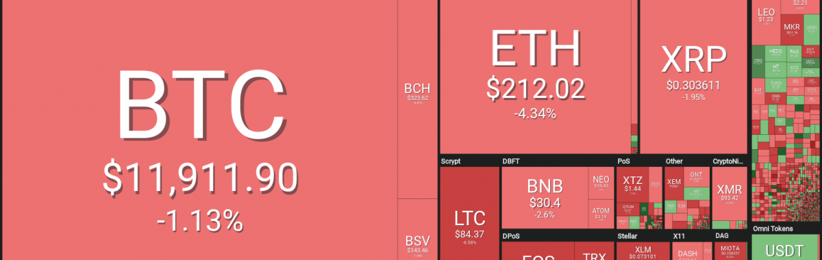 Cryptocurrency Market Sees Red as Bitcoin Still Struggles Under $12,000